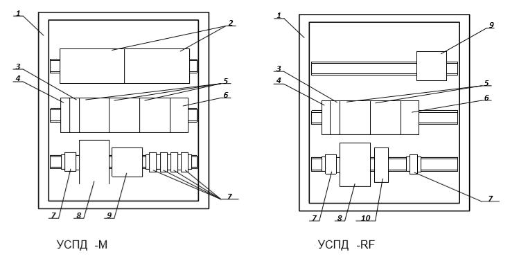 Внешний вид УСПД, в конструктивном исполнении в шкафу