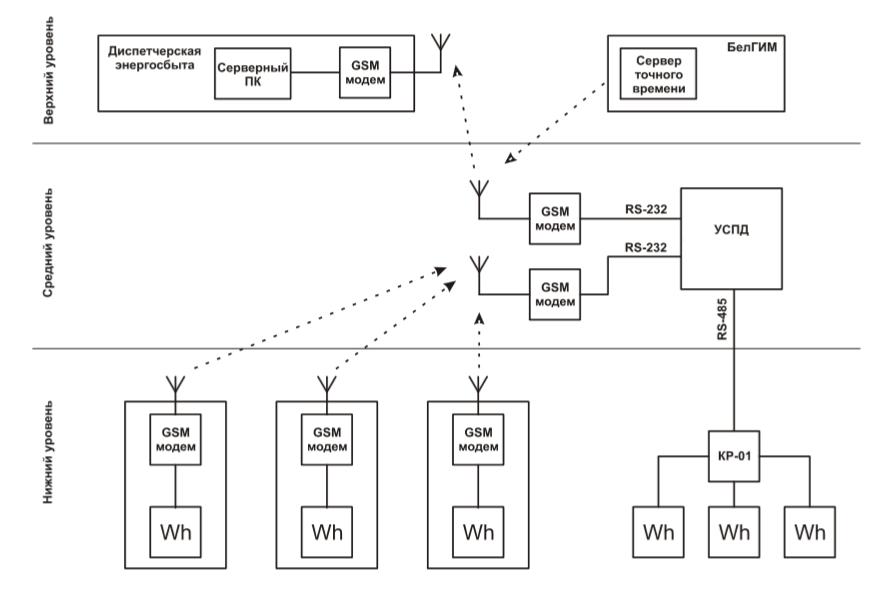 Пример построения системы АСКУЭ с использованием УСПД