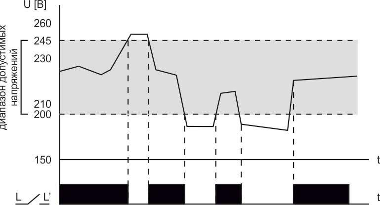 Диаграмма реле контроля напряжения CP-721-1